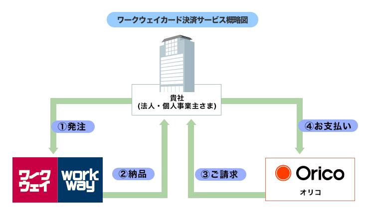 決済サービス概略図